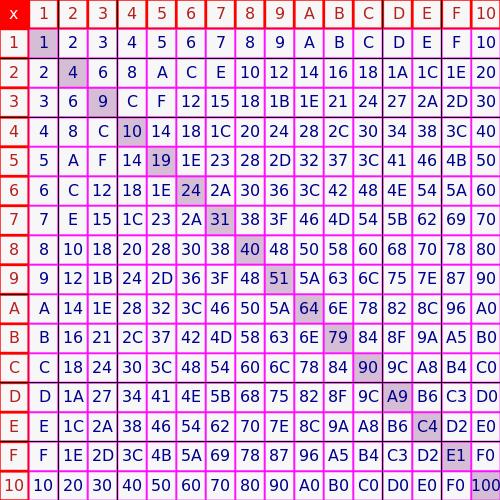Binary subtraction calculator with explanation
