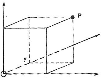 نمایش نقطه P در فضا