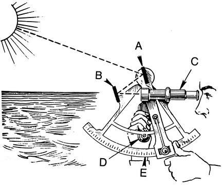 ذات السدس: ارتفاع سنج خورشید و ستارگان