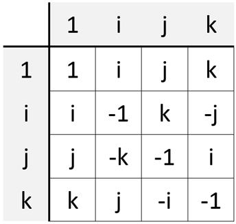 جدول ضرب چهارگانها